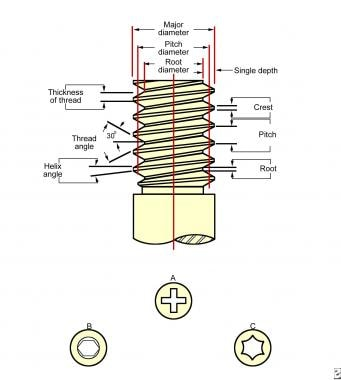 The screw thread is defined by its major or outsid