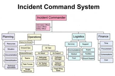 Incident command system organizational chart.