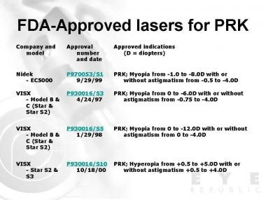 Food and Drug Administration (FDA)-approved lasers