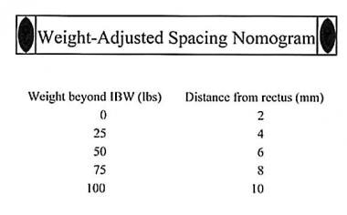 When weight-adjusted spacing nomogram is used for