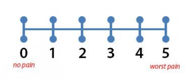 Numeric rating scale.