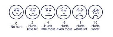 FACES Pain Rating Scale. Image courtesy of the US