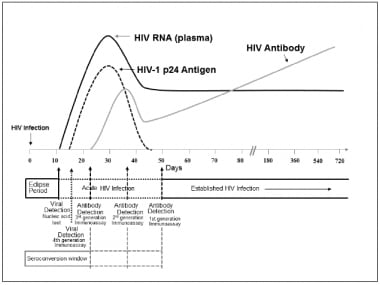 Sequence of appearance of laboratory markers for H
