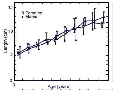 Length of the trachea from birth to age 20 years.