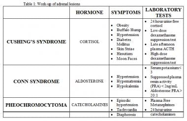 Tests to determine the functionality of an adrenal