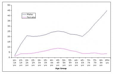 Suicide rate by age and gender. 2004 data compiled