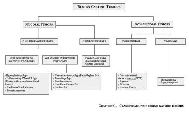 Classification of benign gastric tumors.