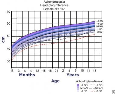 Head circumference for females with achondroplasia