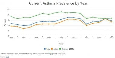 There has been an upward trend in the prevalence o