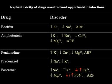 Types of electrolyte abnormalities observed with s