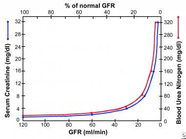 Graph shows relation of glomerular filtration rate