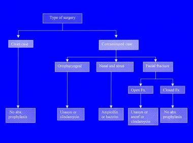 Algorithm for use of prophylactic antibiotics in h