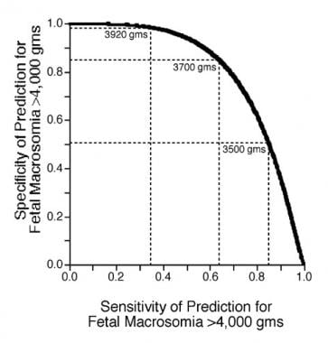 Receiver operating characteristics curve for the p