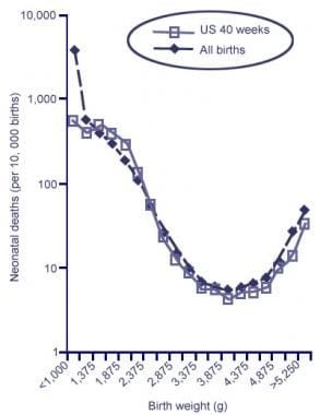 Neonatal Mortality by Birth Weight among Singleton