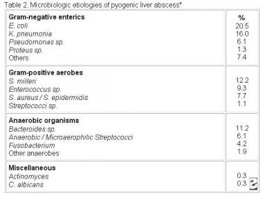 Table 2: Microbiologic results from 312 cases of l
