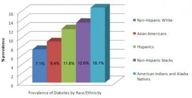 Prevalence of type 2 diabetes mellitus in various
