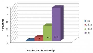 Prevalence of diabetes mellitus type 2 by age in t